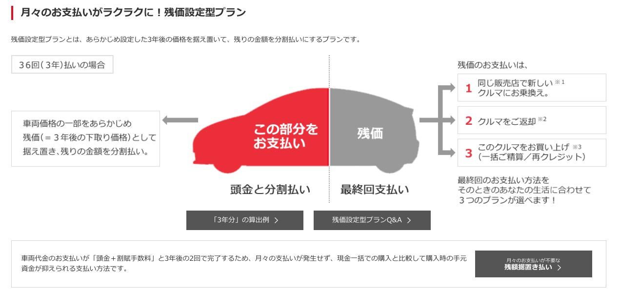 トヨタの残価設定ローンの説明