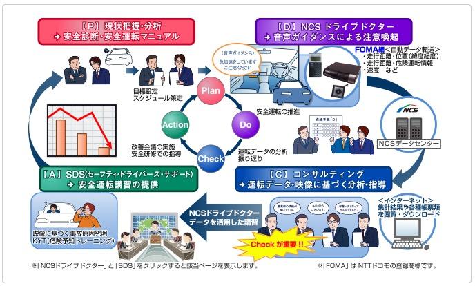 NCS交通安全プログラム リスクマネジメントサービス