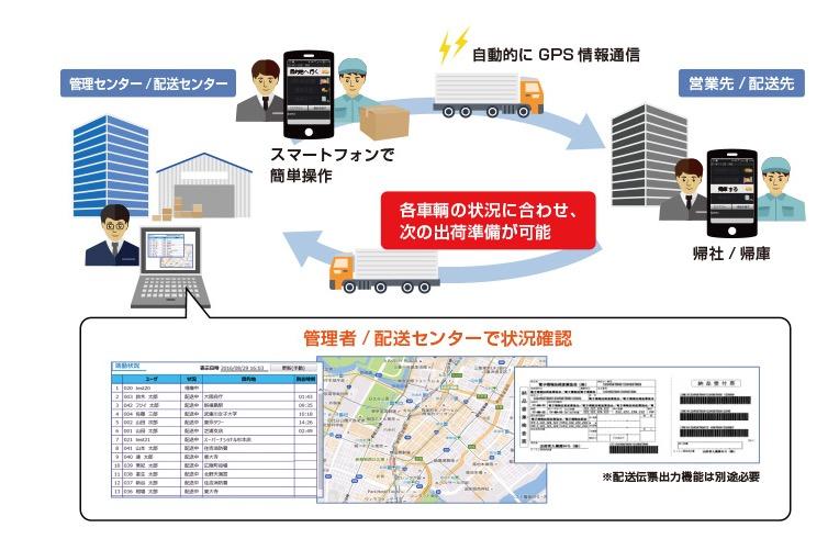 GPS動態管理システム
