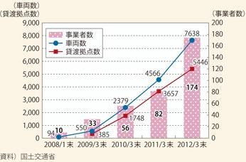 カーシェア利用率の推移
